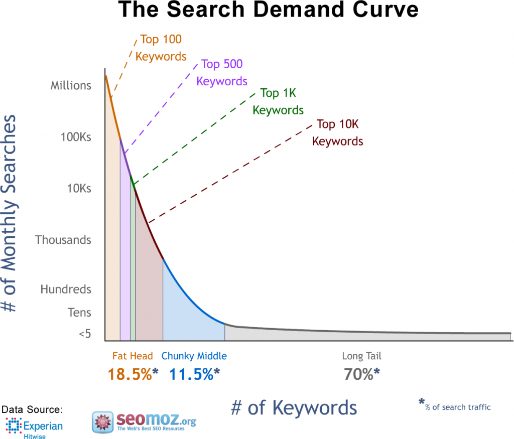 monthly-search-query-on-the-web-long-tail-keywords-are-70%-of-them (1)
