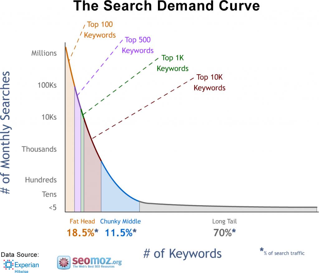 monatliche-suche-im-web-long-tail-keywords-are-70%-von-sie (1)